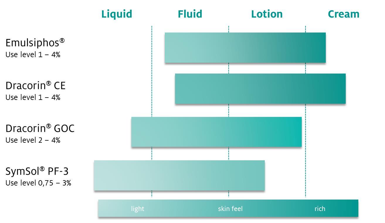 Emulsifiers chart