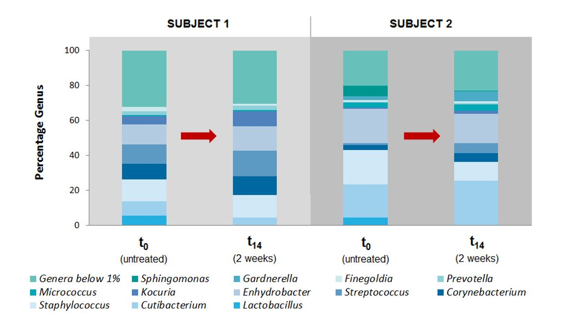 Protection of Formulations with Microbiome Claims